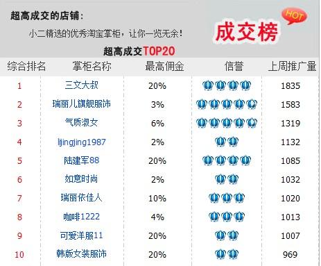 淘宝top是什么意思_2009年淘宝女装店铺top10