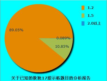 转帖《关于数独已知的17提示格题目的分析报告》 - 2666666 - 2666666