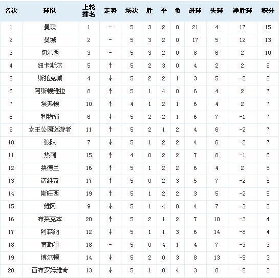 201~2015英超【切尔西】赛赛程