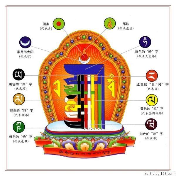 十相自在图(南久旺丹)的含义       十秒钟加入人人网,分享更多精彩内容
