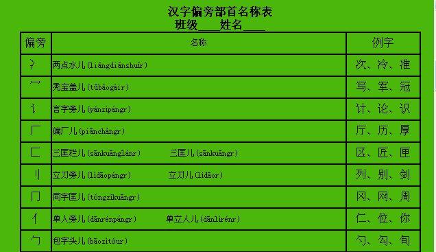 小学一年级汉字偏旁部首名称表_轩炫井_百度空间