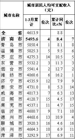 gdp排名城市_山东省城市人均gdp