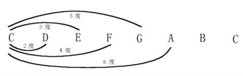 五线谱基础知识图片