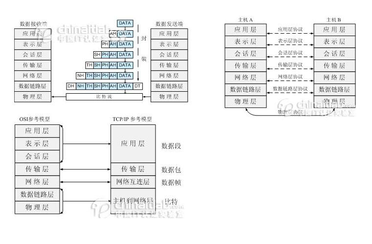 osi uff08open system interconnect uff09 u5f00 u653e u5f0f u7cfb u7edf u4e92 u8054 u53c2 u8003 u6a21 u578b u3002  u5728 u5bf9 u7acb u7edf u4e00 u7684 u8fa8 u8bc1 u5173 u7cfb u4e2d u5bfb u7a81 u7834 uff01  u767e u5ea6 u7a7a u95f4