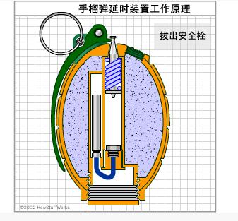 手雷结构图