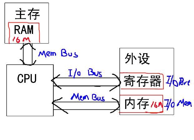 关于外设的内存映射和I/O映射 - xiaoyao183 - liuyue18301的个人主页