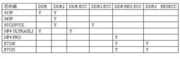 普通内存,ECC内存和REG ECC内存有什么不同? - 7860519 - 7860519的博客