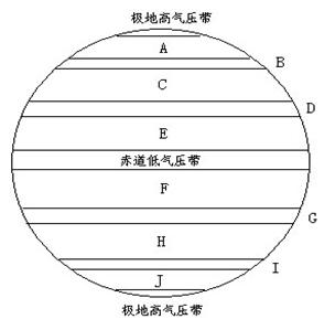 请将气压带或风带正确名称的序号与图中的英文字母代号对应填入表格图片