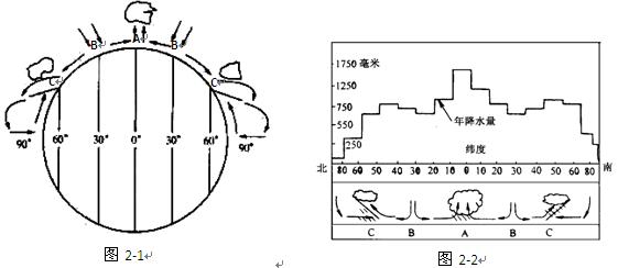 """读""""全球气压带和风带示意图""""(图2-1)和""""全球降水量随纬度变化示意图""""图片"""