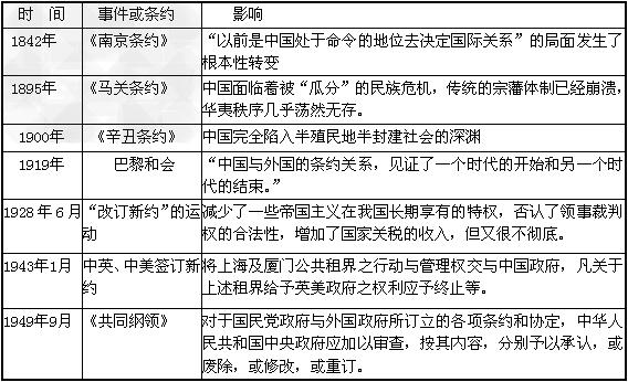 中国近代外交中的不平等条约