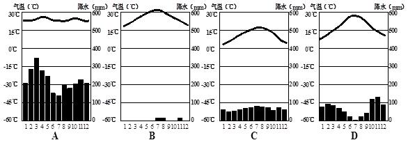 """读""""北半球气压带和风带分布图""""和""""四个地区气温降水柱状图"""".读图回答.图片"""