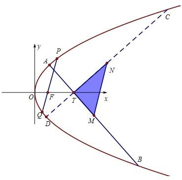 投资顺e�..�)�y`f�.�9.b_(4分) (Ⅱ)根据题意得ab,cd斜率存在 设ab:x=my t,cd:x=-设a(x1,y1),b