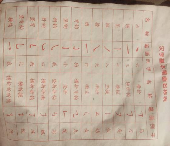 汉字的笔画名称都有哪些