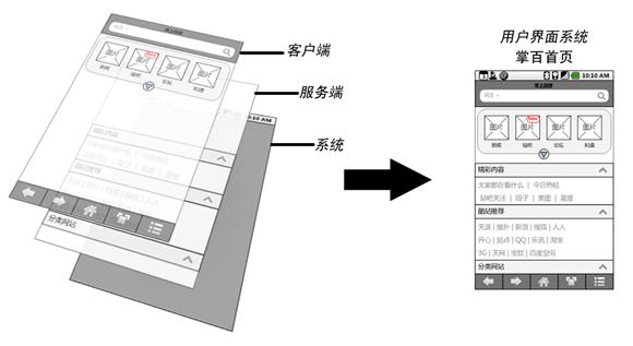 图5 掌上百度的架构说明,客户端嵌套服务端,保证服务的高效迭代与更新