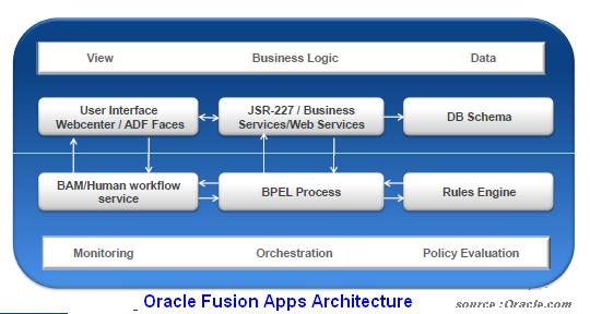 Oracle fusion and oracle fusion applications overview for Oracle cc b architecture