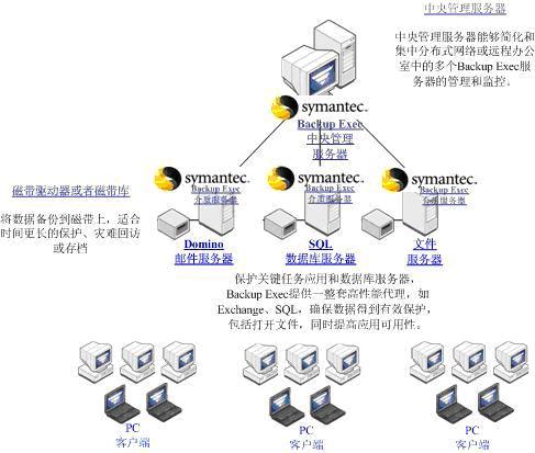 Symantec备份解决方案
