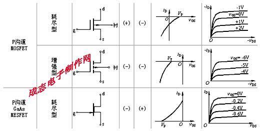 电路常识 - mos/cmos集成电路简介及n沟道mos管和p沟道mos管