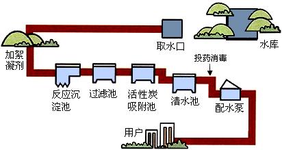 (1)如图是自来水厂净水过程示意图图片