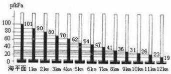 如图所示是利用水银气压计测量不同高度的大气压数值图片