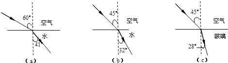 小王同学在研究光的折射规律时根据实验现象画出了如图所示的a,b,c三图片