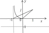 惠�9�nym�9n�f�x�_已知函数f(x)满足,当x∈[0,1],f(x)=x,若在区间(-1,1]