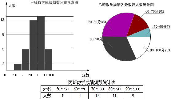 中国2016死亡人数扇形统计图