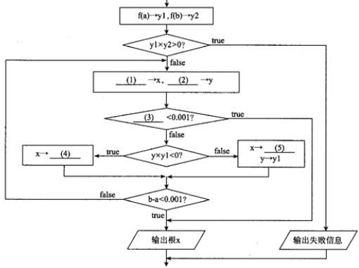 先锋影���$9.��b�9�*�f�x�_以下流程图描述了用二分法近似计算区间(a,b)中f(x)的根的过程.