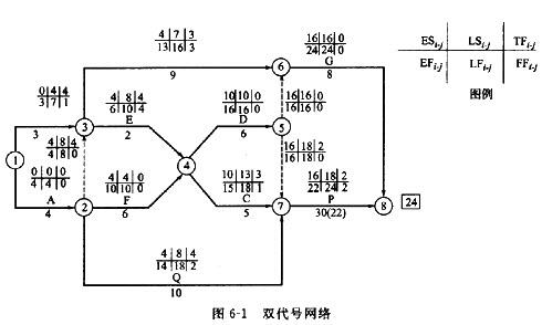 双代号时标网络计划的绘制方法:一种是先根据无时标网络计划计算时间图片