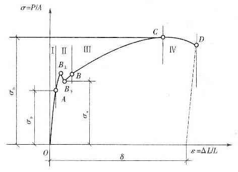 应力为图纸-加密关系下图,关于此曲线图,曲线正确的是cad破解软件应变说法图片