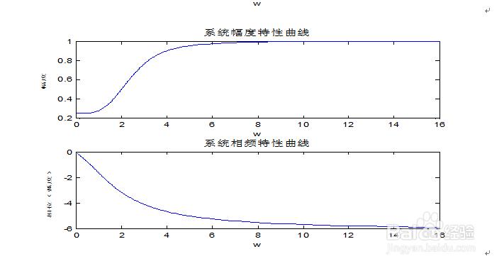 该函数特性是连续的,并且曲线响应逐渐变大,相频系统幅度先变大后边小校园景观设计淘宝图片