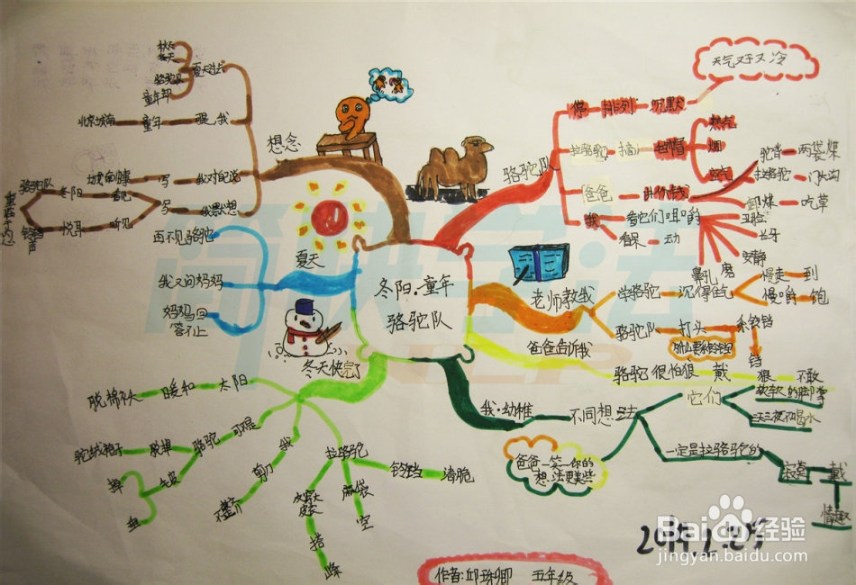 高中语文小说思维导图_语文思维导图:冬阳.童年.骆驼队