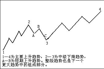 ABC三点定乾坤——TBI交易行为识别系统之大势技术研判 - 196898jiabeizan - 196898jiabeizan的博客