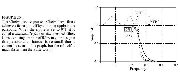 IIR滤波器和FIR滤波器的区别与联系