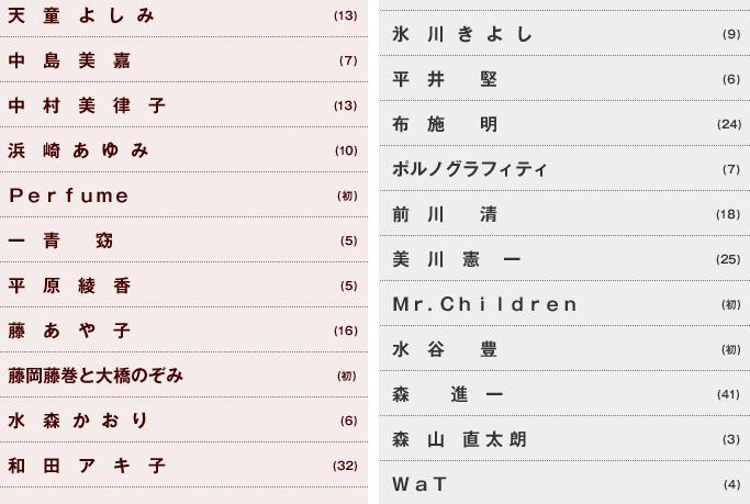 【日本】2009 红白歌会出演名单(补新闻报道) - abenoyasuaki - 我的博客