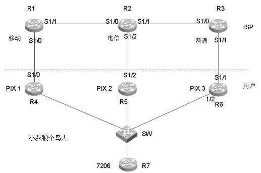 《[转]RTR/SLA 在多ISP环境下下的应用--已经更新,切换后线路恢复时,已能自动恢复》