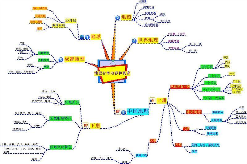 [转载]思维导图----学生问题个性化解决方案图片