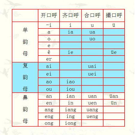 (汉语拼音韵母表)图片