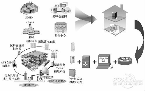 图10-2典型数据中心构成图