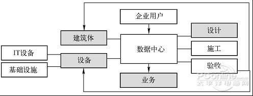 图10-1企业级数据中心建设逻辑架构图