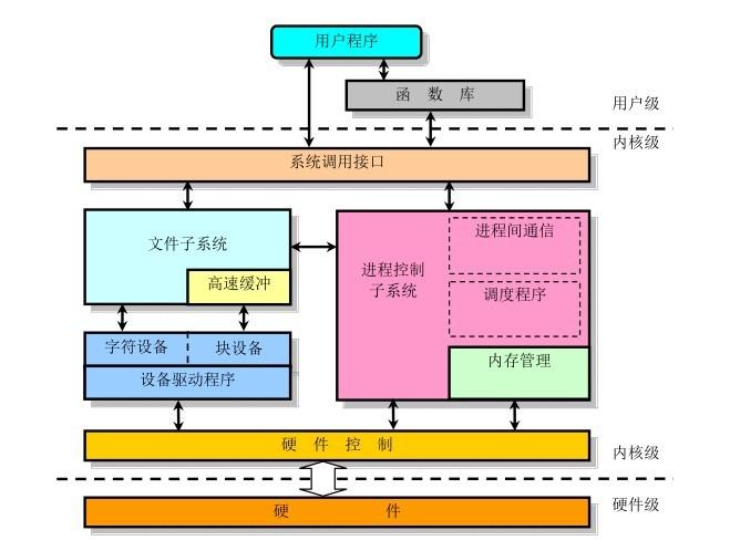 Linux内核框架框图 - dp - dp: 生活的脚步,进步的点滴...