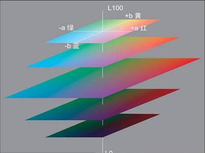对Lab颜色空间的学习 - SunShine - 学而时习之