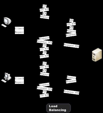 TCP连接复用
