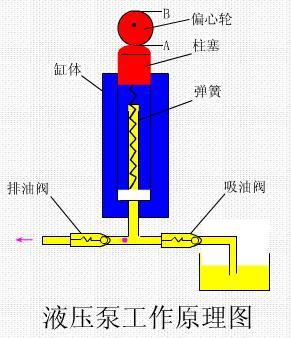 1.液压泵的工作原理