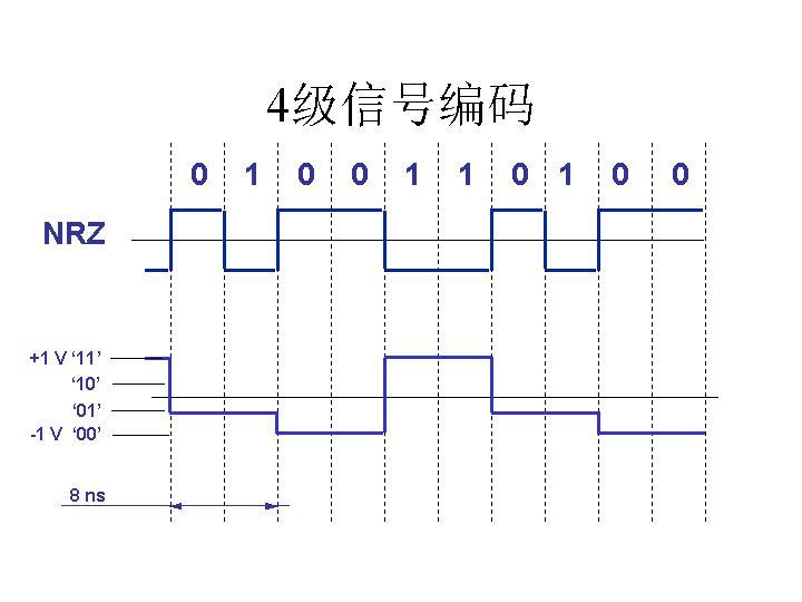 1000Base-T的4级信号编码
