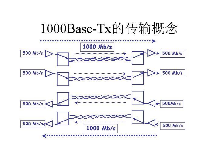 1000Base-Tx的传输概念