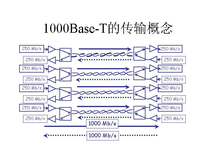 1000Base-T的传输概念