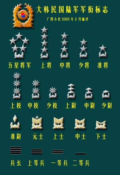 亚洲主要国家军衔