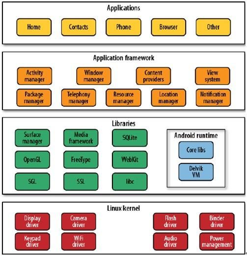 android架构介绍图片