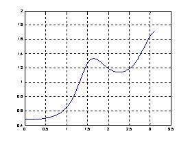 MATLAB中freqz函数的用法 - 乱七八糟 - radar_23 的博客