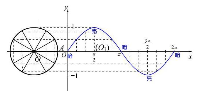 我看见了交流电的振荡频率图片
